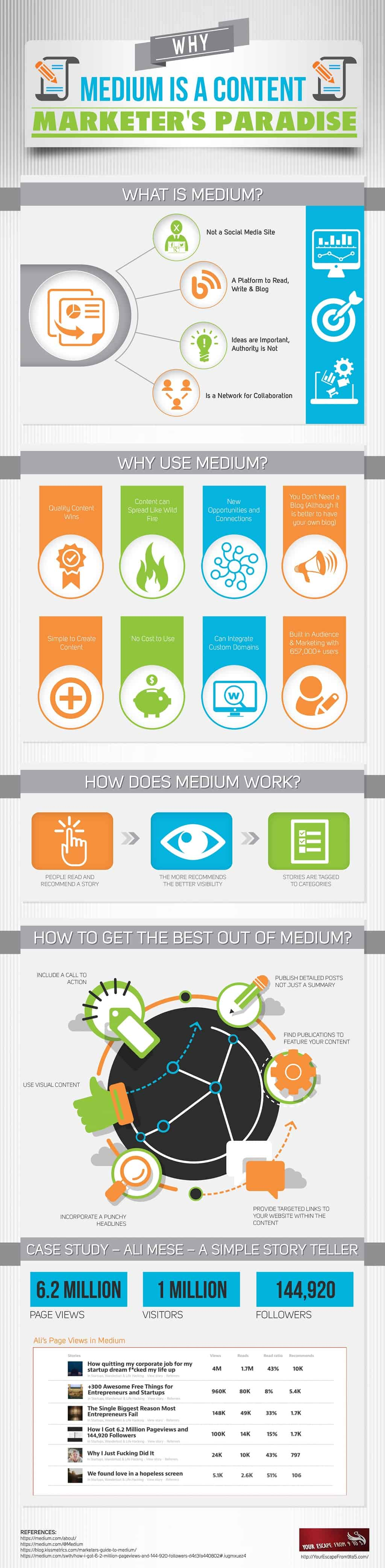 Medium for content distribution and amplification