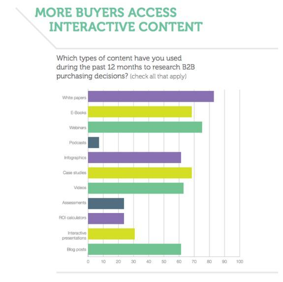 buyers accessing interactive content
