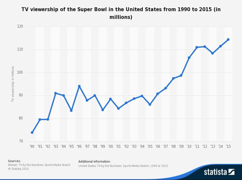 Converting-the-Cost-of-A-Super-Bowl-Ad