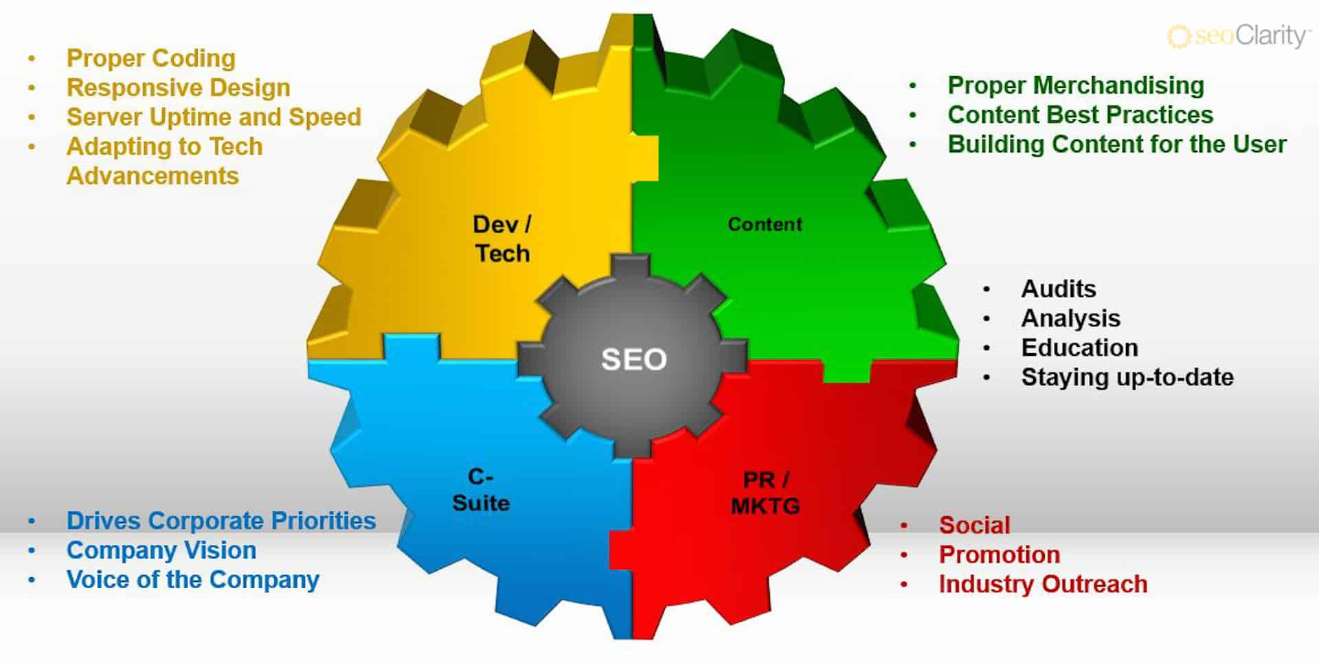 Having-an-Expert-SEO-Team-Isn't-Enough