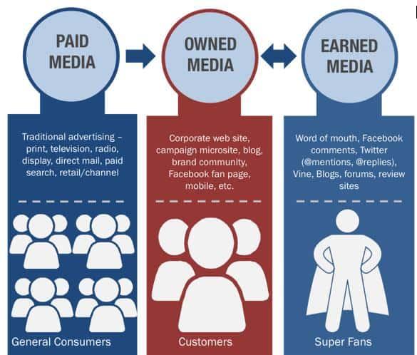 effective-content-distribution