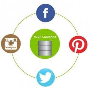 The Impact of Social Media on Database Marketing