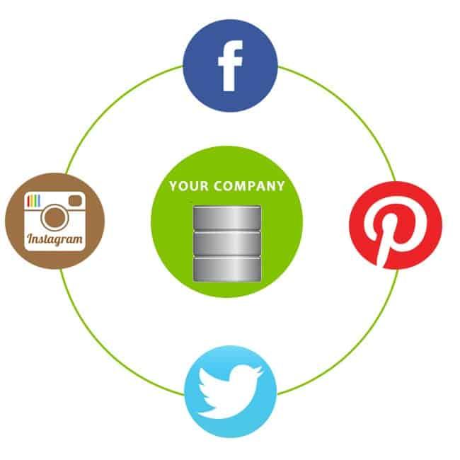 The Impact Of Social Media On Database Marketing Relevance
