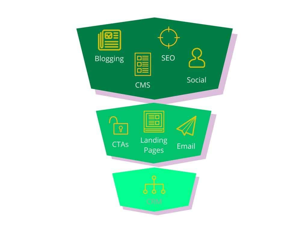 holistic-inbound-marketing-2