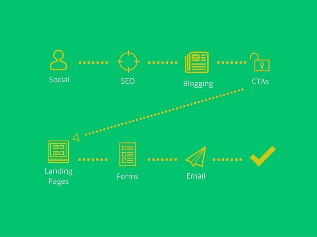 holistic-inbound-marketing-5