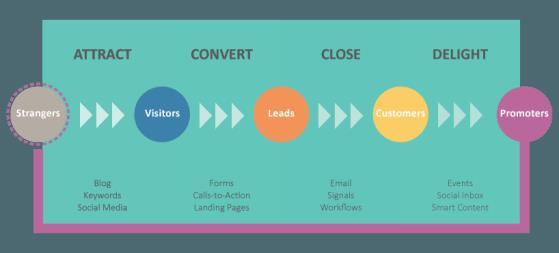 holistic-inbound-marketing