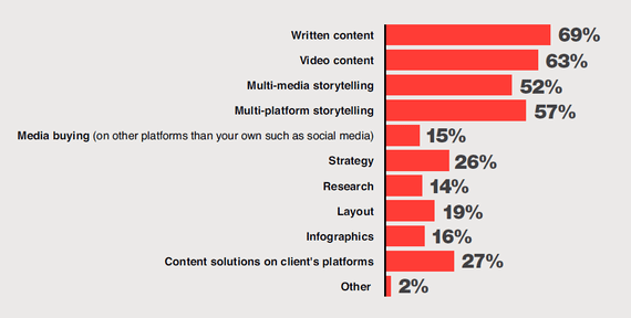 What are the biggest native advertising opportunities for your company