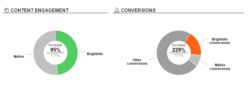 Content-Engagement-Conversions