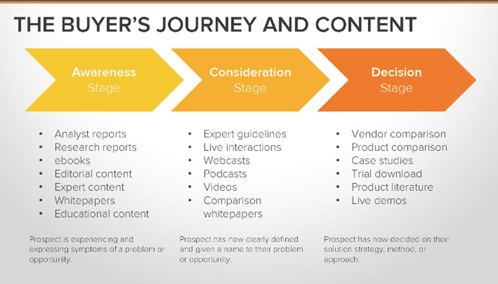 The-Buyers-Journey-and-Content