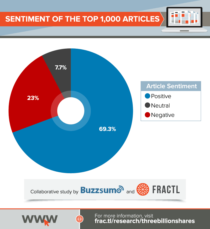 top-1000-articles-sentiment
