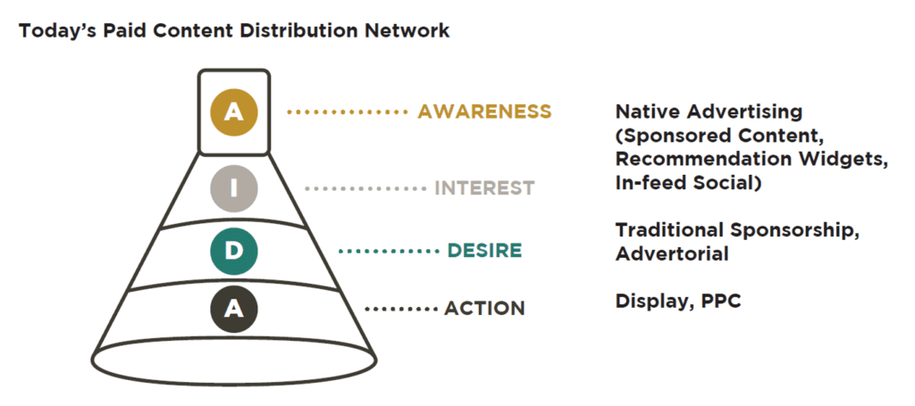 todays paid content distribution-network