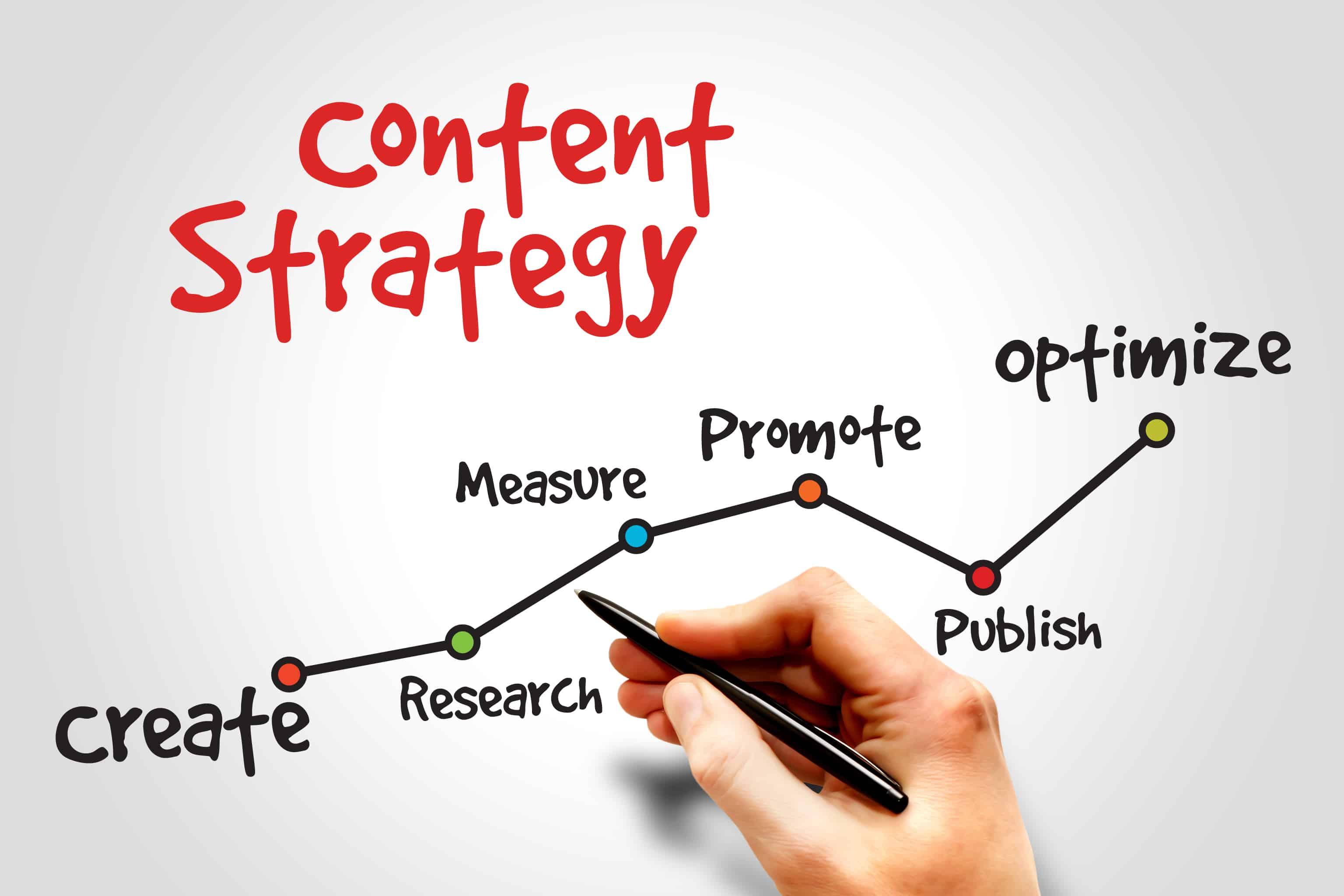 Promotion strategy: relevance and elements