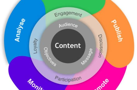 7 Ways Content Will Change in the Next 5 Years