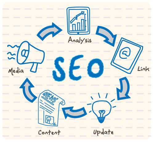 When A SEO-Focused Marketing Strategy Is A Good Idea - and When It's Not - Relevance