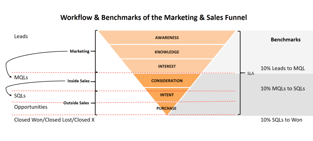 Marketing and Sales Workflow