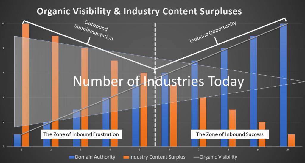 Content Surpluses
