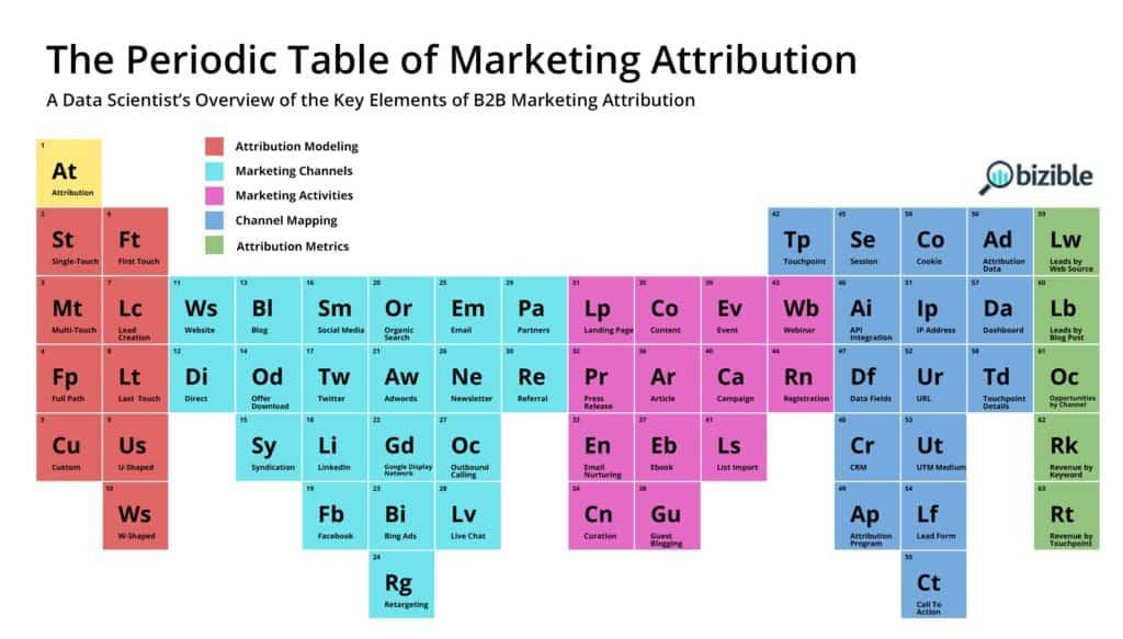 Periodic Table of Marketing Attribution