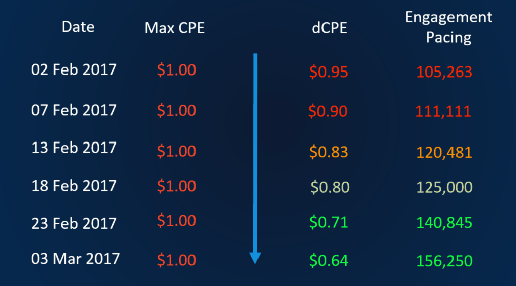 dCPE Price Drop Over Time