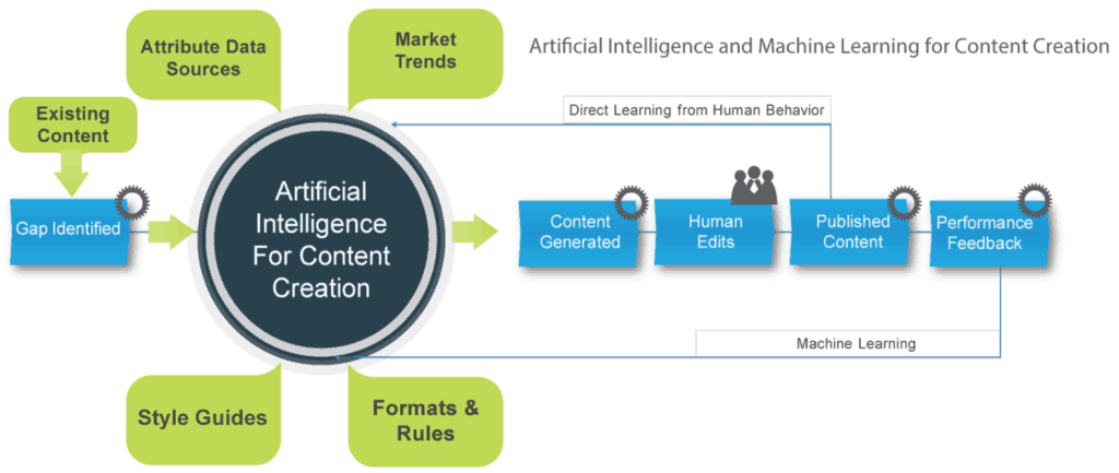 How Will Artificial Intelligence Revolutionize Content Marketing