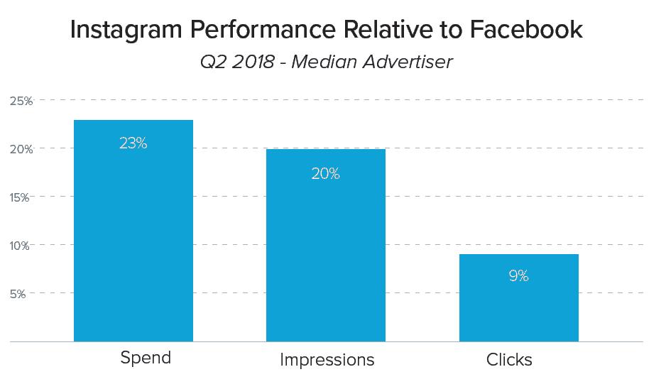 Instagram Spend Relative to Facebook YoY