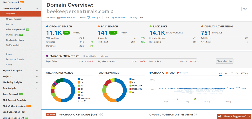 Similar To Semrush - An Overview