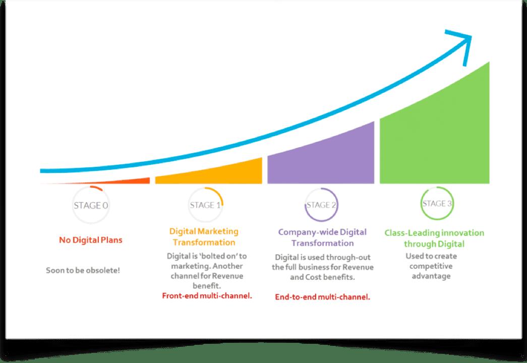 Still Confusing Digital Transformation with Digital